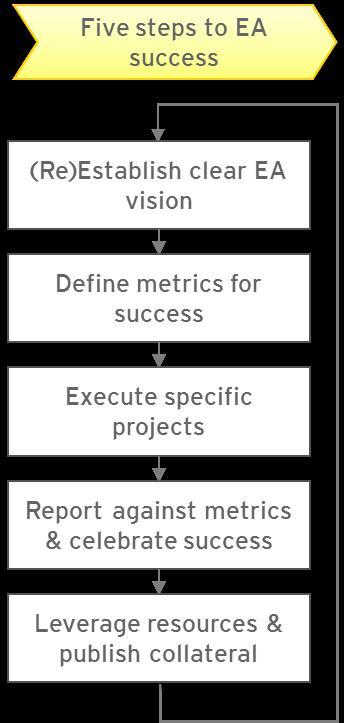 5-steps-to-ea-success1