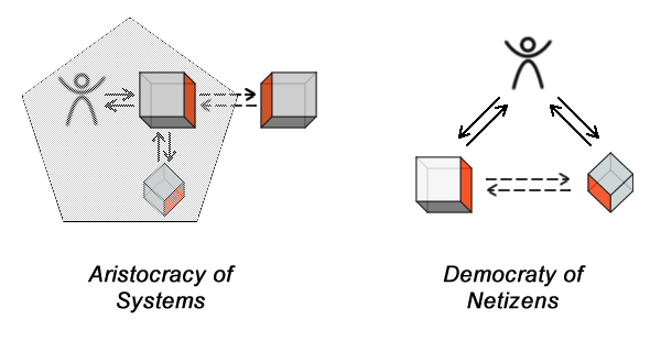 aristocracy-of-systems-vs-democracy-of-netizens1