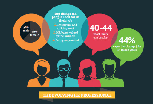 The Ever Growing Influence of Human Resources