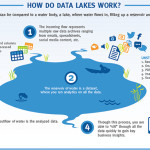 How Do Data Lakes Work