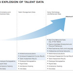 An Explosion Of Talent Data