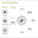 Understanding the Full Scale of Your Talent Supply Chain