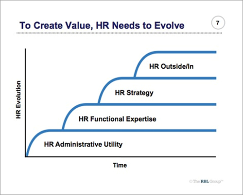 To Create Value HR Needs To Evolve