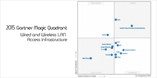 Hewlett Packard (Aruba Networks) Positioned in Leaders Quadrant of Gartner's Magic Quadrant