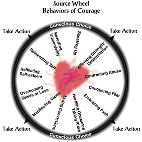 Source Wheel : Behaviours of Courage