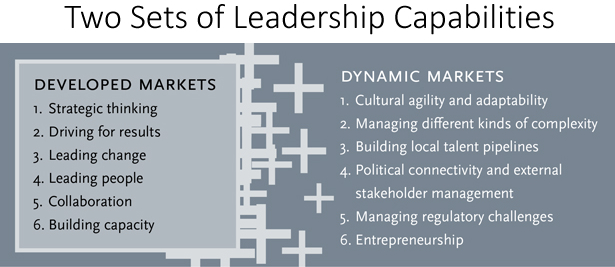 Two Sets Of Leadership Capabilities