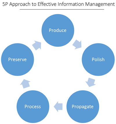 5P-Approach-to-Effective-Information-Management