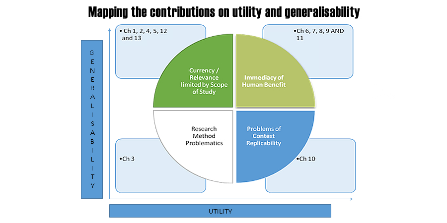 Mapping-the-contributions-on-utility-and-generalisability