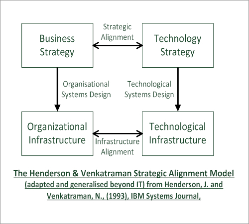 The Henderson and Venkatraman strategic alignment model