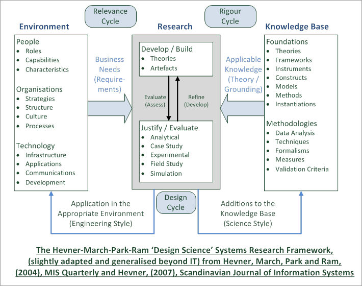 The Hevner March Park Ram Design Science Systems Research Framework
