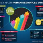 Harvey Nash HR Survey 2016