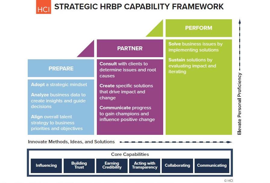 HCI's SHRBP capability Framework
