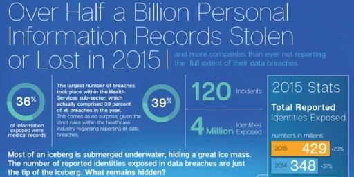Half Billion Personal Records Stolen or Lost in 2015
