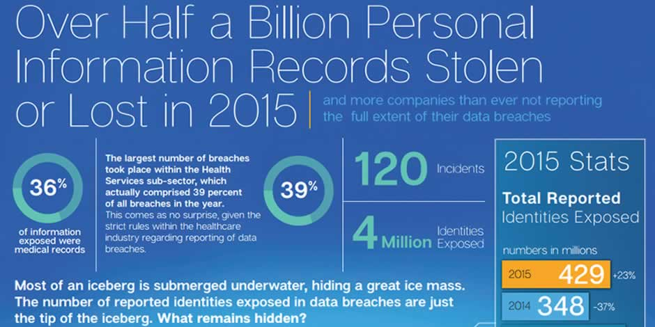 Half-A-Billion-Personal-Records-Stolen-or-Lost-in-2015