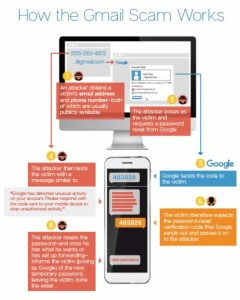 Infographic- How The Gmail Scam Works