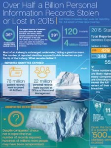 Infographic - Reporting Breaches Or Not ?