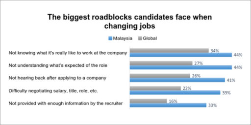 Do you know what talent want throughout their job search journey?