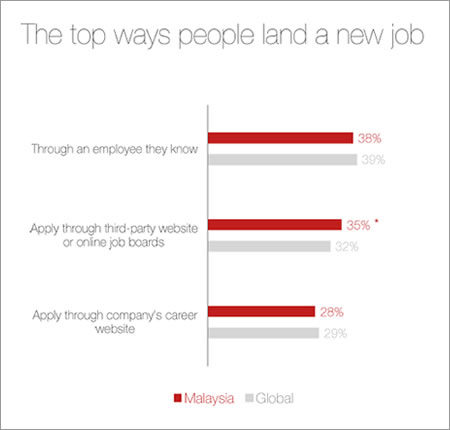 LinkedIn's Talent Trends Study 2016 - The top ways people land a new job