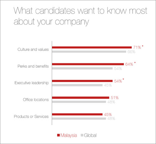 LinkedIn's Talent Trends Study 2016 - What candidates want to know most about your company?
