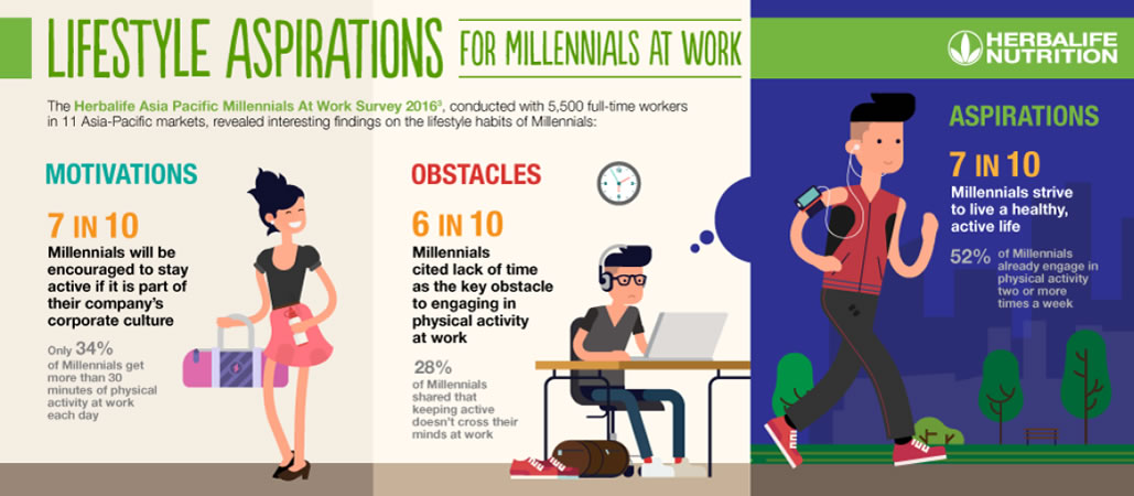 lifestylea spirations for millennials at work