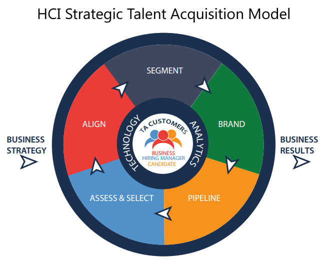 Hci'S Strategic Talent Acquisition Certification Course - Vertical