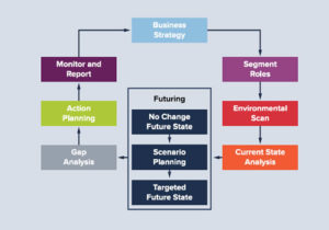 HCI Strategic Workforce Planning Framework