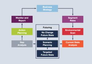 HCI Strategic Workforce Planning Framework